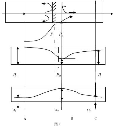 孔板节流式流量计节流原理图